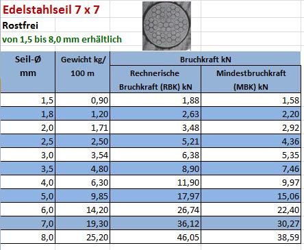 10 METER Edelstahlseil 2,0 mm Edelstahl Drahtseil Niro Seil 7x19 hochflexibel