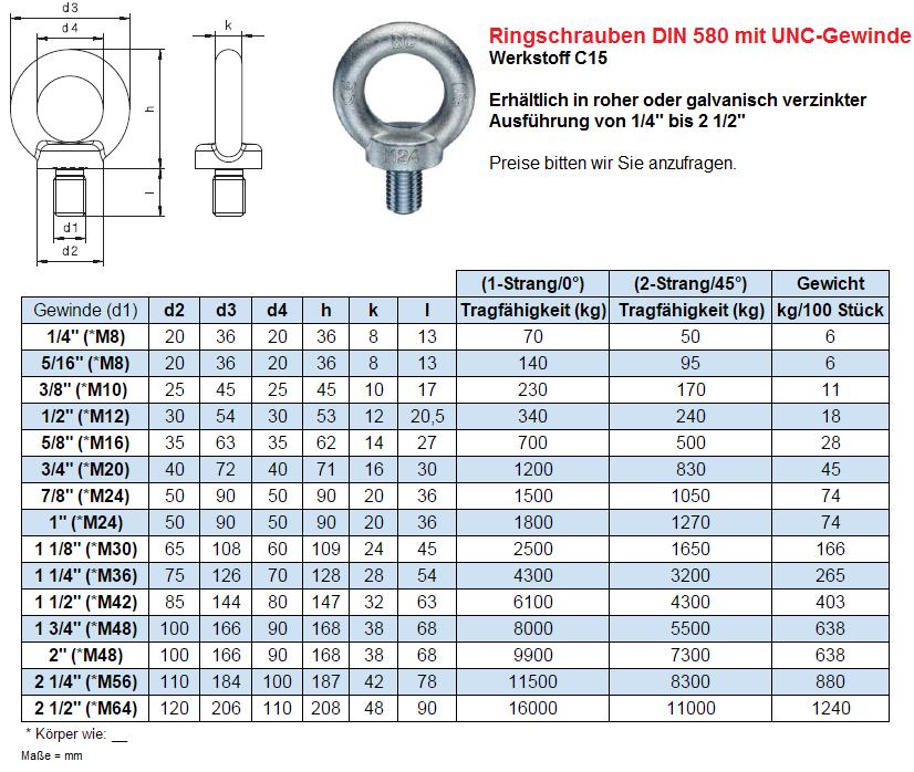 Ringschraube Schraube Ösenschraube M8 Ringbolzen DIN 580 C15 Verzinkt 2 Stück